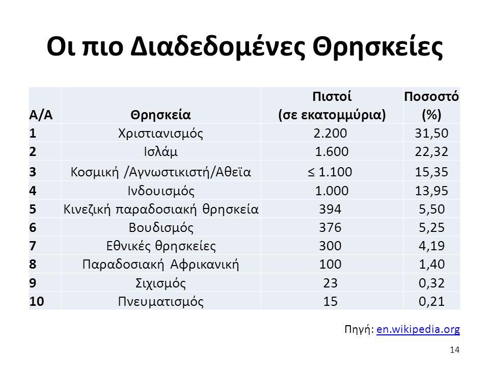 14 Πηγή: en.wikipedia.orgen.wikipedia.org Α/ΑΘρησκεία Πιστοί (σε εκατομμύρια) Ποσοστό (%) 1Χριστιανισμός2.200 31,50 2Ισλάμ1.60022,32 3Κοσμική /Αγνωστικιστή/Αθεϊα≤ 1.100 15,35 4Ινδουισμός1.00013,95 5Κινεζική παραδοσιακή θρησκεία394 5,50 6Βουδισμός376 5,25 7Εθνικές θρησκείες300 4,19 8Παραδοσιακή Αφρικανική100 1,40 9Σιχισμός23 0,32 10Πνευματισμός15 0,21 Οι πιο Διαδεδομένες Θρησκείες
