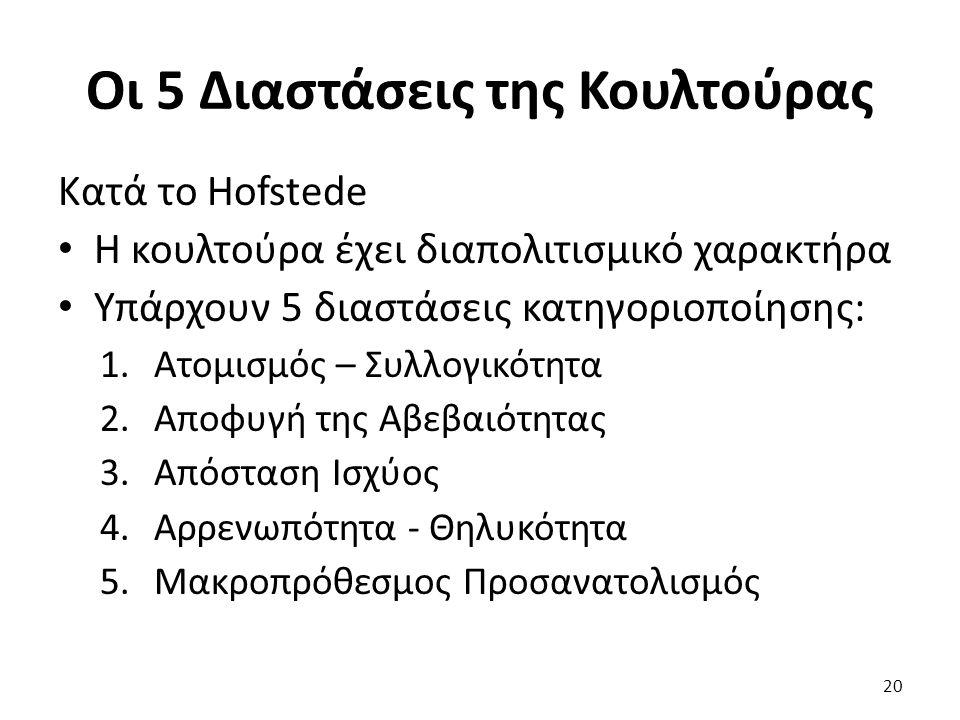 20 Κατά το Hofstede Η κουλτούρα έχει διαπολιτισμικό χαρακτήρα Υπάρχουν 5 διαστάσεις κατηγοριοποίησης: 1.Ατομισμός – Συλλογικότητα 2.Αποφυγή της Αβεβαιότητας 3.Απόσταση Ισχύος 4.Αρρενωπότητα - Θηλυκότητα 5.Μακροπρόθεσμος Προσανατολισμός Οι 5 Διαστάσεις της Κουλτούρας