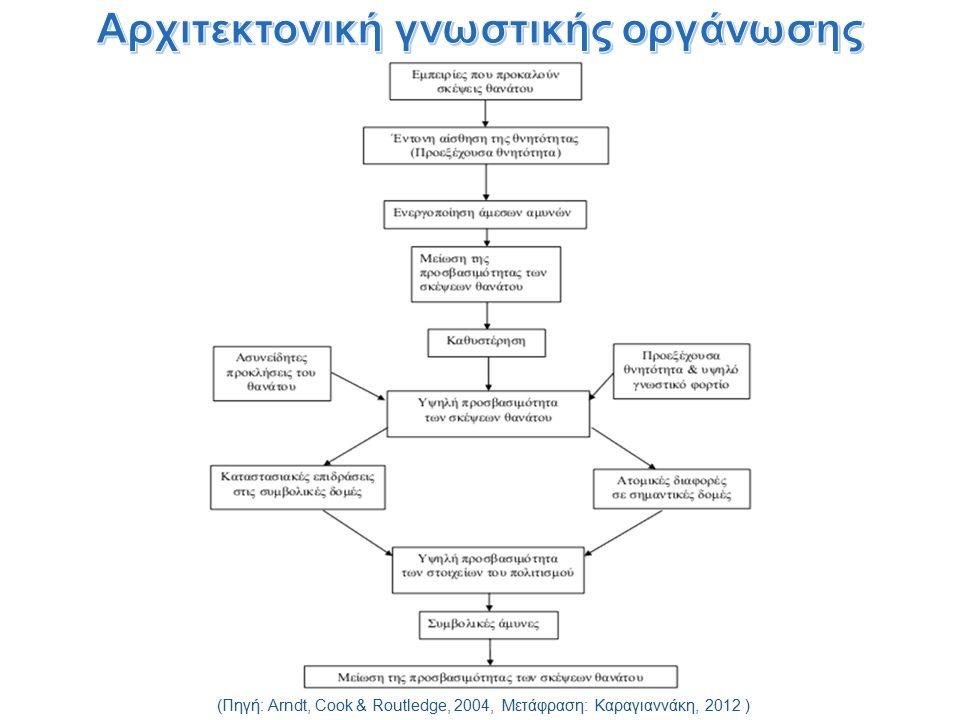 (Πηγή: Arndt, Cook & Routledge, 2004, Μετάφραση: Καραγιαννάκη, 2012 )