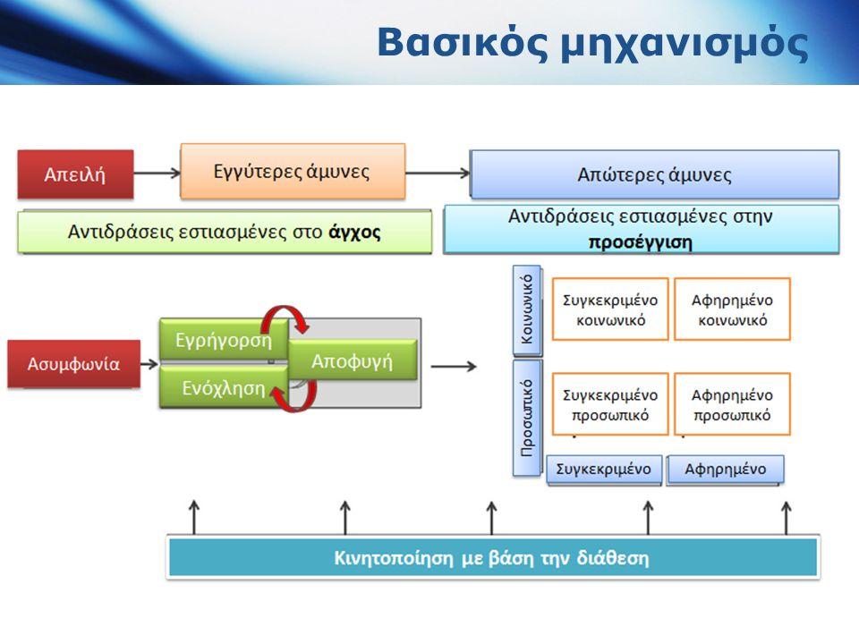 Θεωρία διαχείρισης του τρόμου Τerror management theory (TMT)