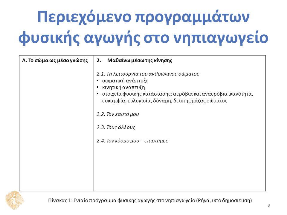 Περιεχόμενο προγραμμάτων φυσικής αγωγής στο νηπιαγωγείο 8 Α. Το σώμα ως μέσο γνώσης2.Μαθαίνω μέσω της κίνησης 2.1. Τη λειτουργία του ανθρώπινου σώματο