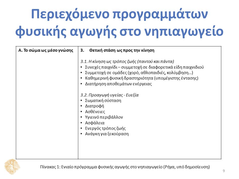 Περιεχόμενο προγραμμάτων φυσικής αγωγής στο νηπιαγωγείο 9 Α. Το σώμα ως μέσο γνώσης3.Θετική στάση ως προς την κίνηση 3.1. Η κίνηση ως τρόπος ζωής (παν