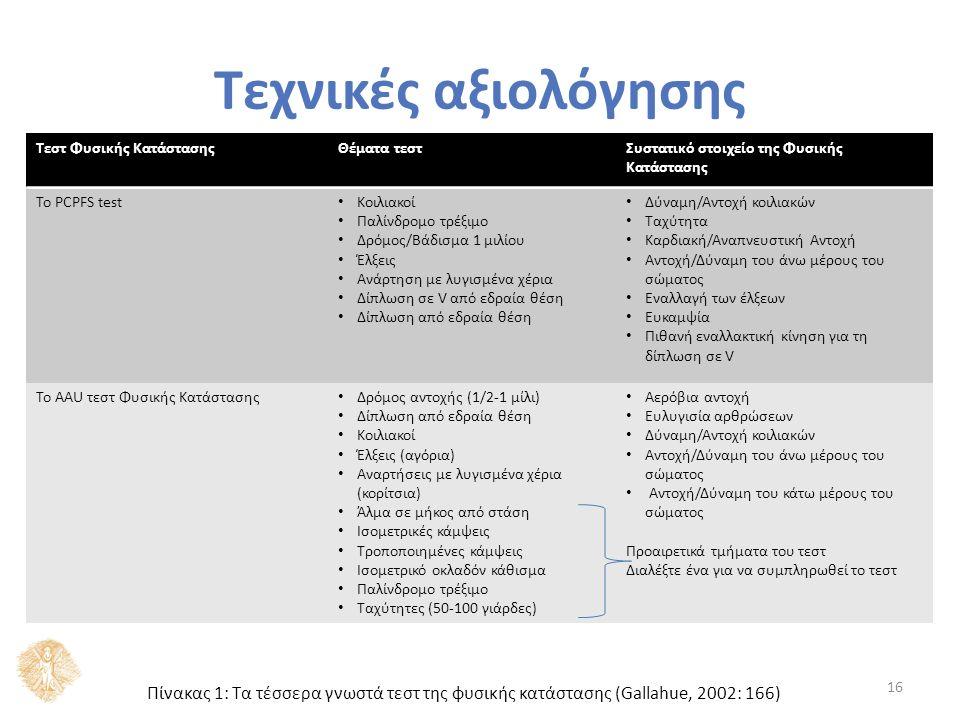 Τεχνικές αξιολόγησης 16 Πίνακας 1: Τα τέσσερα γνωστά τεστ της φυσικής κατάστασης (Gallahue, 2002: 166) Τεστ Φυσικής ΚατάστασηςΘέματα τεστΣυστατικό στοιχείο της Φυσικής Κατάστασης Το PCPFS test Κοιλιακοί Παλίνδρομο τρέξιμο Δρόμος/Βάδισμα 1 μιλίου Έλξεις Ανάρτηση με λυγισμένα χέρια Δίπλωση σε V από εδραία θέση Δίπλωση από εδραία θέση Δύναμη/Αντοχή κοιλιακών Ταχύτητα Καρδιακή/Αναπνευστική Αντοχή Αντοχή/Δύναμη του άνω μέρους του σώματος Εναλλαγή των έλξεων Ευκαμψία Πιθανή εναλλακτική κίνηση για τη δίπλωση σε V Το AAU τεστ Φυσικής Κατάστασης Δρόμος αντοχής (1/2-1 μίλι) Δίπλωση από εδραία θέση Κοιλιακοί Έλξεις (αγόρια) Αναρτήσεις με λυγισμένα χέρια (κορίτσια) Άλμα σε μήκος από στάση Ισομετρικές κάμψεις Τροποποιημένες κάμψεις Ισομετρικό οκλαδόν κάθισμα Παλίνδρομο τρέξιμο Ταχύτητες (50-100 γιάρδες) Αερόβια αντοχή Ευλυγισία αρθρώσεων Δύναμη/Αντοχή κοιλιακών Αντοχή/Δύναμη του άνω μέρους του σώματος Αντοχή/Δύναμη του κάτω μέρους του σώματος Προαιρετικά τμήματα του τεστ Διαλέξτε ένα για να συμπληρωθεί το τεστ