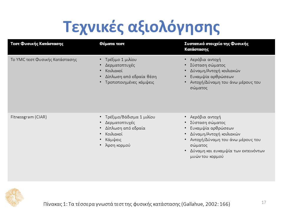Τεχνικές αξιολόγησης 17 Πίνακας 1: Τα τέσσερα γνωστά τεστ της φυσικής κατάστασης (Gallahue, 2002: 166) Τεστ Φυσικής ΚατάστασηςΘέματα τεστΣυστατικό στοιχείο της Φυσικής Κατάστασης Το YMC τεστ Φυσικής Κατάστασης Τρέξιμο 1 μιλίου Δερματοπτυχές Κοιλιακοί Δίπλωση από εδραία θέση Τροποποιημένες κάμψεις Αερόβια αντοχή Σύσταση σώματος Δύναμη/Αντοχή κοιλιακών Ευκαμψία αρθρώσεων Αντοχή/Δύναμη του άνω μέρους του σώματος Fitnessgram (CIAR) Τρέξιμο/Βάδισμα 1 μιλίου Δερματοπτυχές Δίπλωση από εδραία Κοιλιακοί Κάμψεις Άρση κορμού Αερόβια αντοχή Σύσταση σώματος Ευκαμψία αρθρώσεων Δύναμη/Αντοχή κοιλιακών Αντοχή/Δύναμη του άνω μέρους του σώματος Δύναμη και ευκαμψία των εκτεινόντων μυών του κορμού