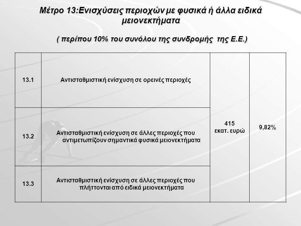 Μέτρο 13:Ενισχύσεις περιοχών με φυσικά ή άλλα ειδικά μειονεκτήματα ( περίπου 10% του συνόλου της συνδρομής της Ε.Ε.) 13.1Αντισταθμιστική ενίσχυση σε ορεινές περιοχές 415 εκατ.