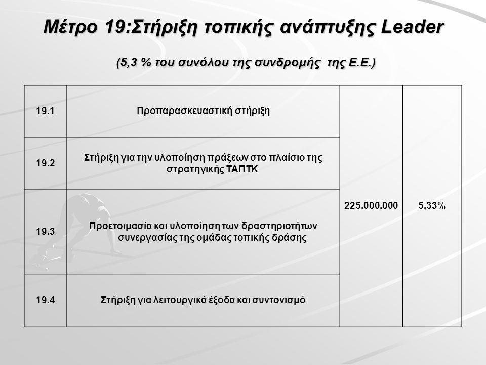 Μέτρο 19:Στήριξη τοπικής ανάπτυξης Leader (5,3 % του συνόλου της συνδρομής της Ε.Ε.) 19.1Προπαρασκευαστική στήριξη 225.000.0005,33% 19.2 Στήριξη για την υλοποίηση πράξεων στο πλαίσιο της στρατηγικής ΤΑΠΤΚ 19.3 Προετοιμασία και υλοποίηση των δραστηριοτήτων συνεργασίας της ομάδας τοπικής δράσης 19.4Στήριξη για λειτουργικά έξοδα και συντονισμό