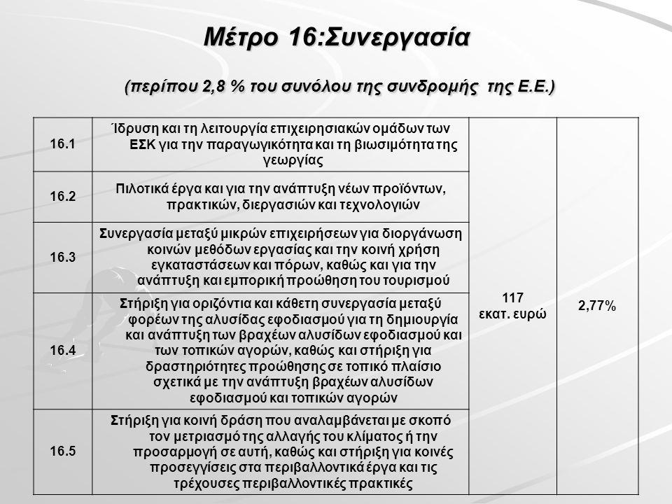 Μέτρο 16:Συνεργασία (περίπου 2,8 % του συνόλου της συνδρομής της Ε.Ε.) 16.1 Ίδρυση και τη λειτουργία επιχειρησιακών ομάδων των ΕΣΚ για την παραγωγικότητα και τη βιωσιμότητα της γεωργίας 117 εκατ.