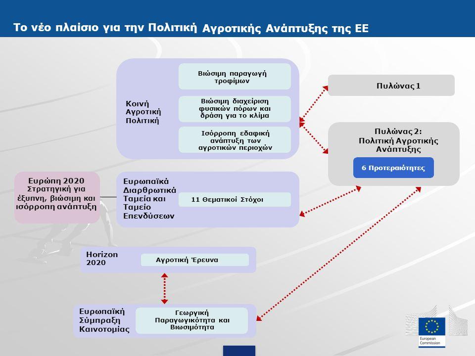 Χρηματοδότηση - Διαχείριση νέας περιόδου ΠΑΑ Ελάχιστο ποσοστό συνεισφοράς ΕΓΤΑΑ 20% Μέγιστα ποσοστά συνεισφοράς ΕΓΤΑΑ έως 100% ανάλογα με το μέτρο/δράση και την περιοχή εφαρμογής ανάλογα με το μέτρο/δράση και την περιοχή εφαρμογής Τουλάχιστον 30% από τα κονδύλια του ΕΓΤΑΑ πρέπει να κατανεμηθούν σε μέτρα για το μετριασμό της αλλαγής του κλίματος, την προσαρμογή και τη διαχείριση γης (γεωργοπεριβαλλοντικές και κλιματικές ενισχύσεις, βιολογική γεωργία, ενισχύσεις σε περιοχές που αντιμετωπίζουν φυσικά ή άλλα ειδικά μειονεκτήματα), και (γεωργοπεριβαλλοντικές και κλιματικές ενισχύσεις, βιολογική γεωργία, ενισχύσεις σε περιοχές που αντιμετωπίζουν φυσικά ή άλλα ειδικά μειονεκτήματα), και Τουλάχιστον 5% στο LEADER