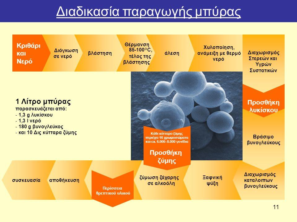 11 1 Λίτρο μπύρας παρασκευάζεται από: -1,3 g λυκίσκου -1,3 l νερό -180 g βυνογλεύκος -και 10 Δις κύτταρα ζύμης Κριθάρι και Νερό συσκευασίααποθήκευση Διόγκωση σε νερό βλάστηση Θέρμανση 85-100°C, τέλος της βλάστησης άλεση Χυλοποίηση, ανάμειξη με θερμό νερό Διαχωρισμ ός Στερεών και Υγρών Συστατικ ών Προσθ ήκη λυκ ίσκου ζύμωση ζάχαρης σε αλκοόλη Ξαφνική ψύξη Διαχωρισμός καταλοιπων βυνογλεύκους Βρ άσιμο βυνογλε ύκους Κ άθε κύτταρο ζύμης περι έχει 16 χρωμοσ ώματα και ca.