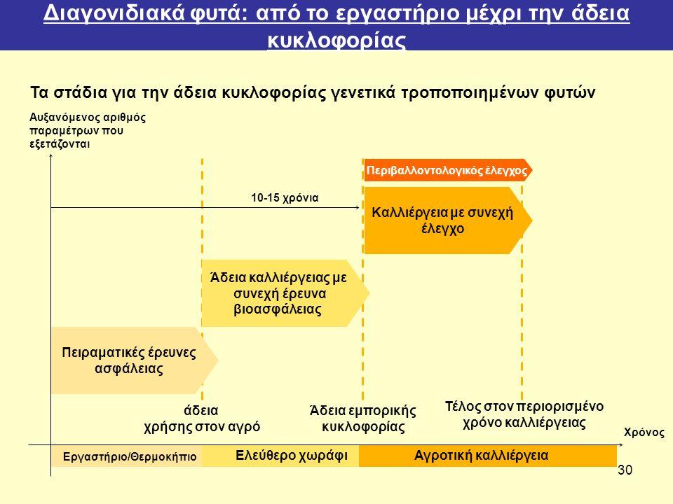 30 Τα στάδια για την άδεια κυκλοφορίας γενετικά τροποποιημένων φυτών Αυξανόμενος αριθμός παραμέτρων που εξετάζονται Εργαστήριο/Θερμοκήπιο Πειραματικές έρευνες ασφάλειας άδεια χρήσης στον αγρό Ελεύθερο χωράφι Άδεια καλλιέργειας με συνεχή έρευνα βιοασφάλειας Αγροτική καλλιέργεια Άδεια εμπορικής κυκλοφορίας Καλλιέργεια με συνεχή έλεγχο Τέλος στον περιορισμένο χρόνο καλλιέργειας Χρόνος Περιβαλλοντολογικός έλεγχος 10-15 χρόνια Διαγονιδιακά φυτά: από το εργαστήριο μέχρι την άδεια κυκλοφορίας