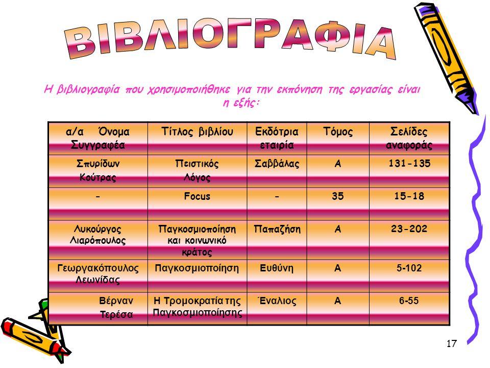 17 Η βιβλιογραφία που χρησιμοποιήθηκε για την εκπόνηση της εργασίας είναι η εξής: α/α Όνομα Συγγραφέα Τίτλος βιβλίουΕκδότρια εταιρία ΤόμοςΣελίδες αναφοράς Σπυρίδων Κούτρας Πειστικός Λόγος ΣαββάλαςΑ131-135 -Focus-3515-18 Λυκούργος Λιαρόπουλος Παγκοσμιοποίηση και κοινωνικό κράτος ΠαπαζήσηΑ23-202 Γεωργακόπουλος Λεωνίδας ΠαγκοσμιοποίησηΕυθύνηΑ5-102 Βέρναν Τερέσα Η Τρομοκρατία της Παγκοσμιοποίησης ΈναλιοςΑ6-55