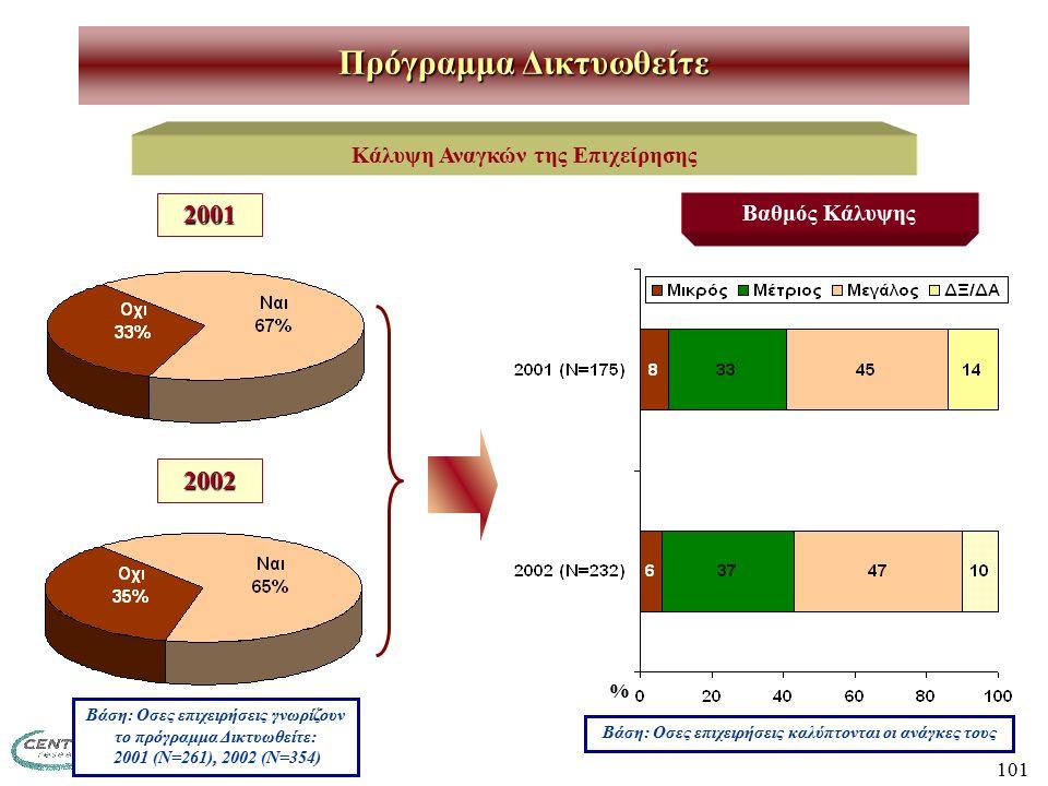 101 Πρόγραμμα Δικτυωθείτε Κάλυψη Αναγκών της Επιχείρησης Βαθμός Κάλυψης Βάση: Οσες επιχειρήσεις καλύπτονται οι ανάγκες τους 2001 2002 Βάση: Οσες επιχειρήσεις γνωρίζουν το πρόγραμμα Δικτυωθείτε: 2001 (Ν=261), 2002 (Ν=354) %