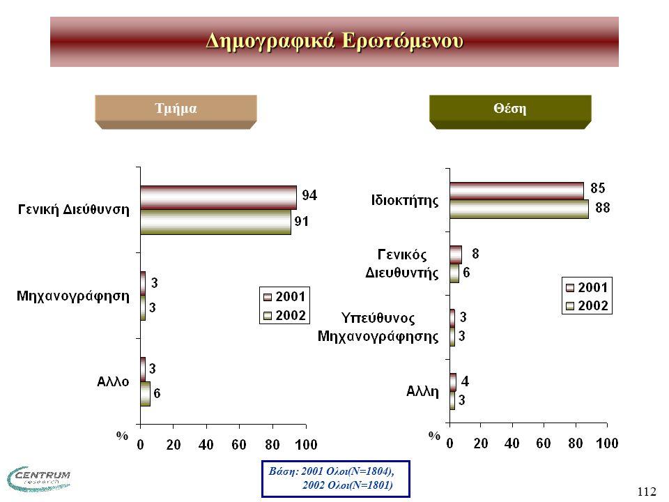 112 Δημογραφικά Ερωτώμενου ΤμήμαΘέση Βάση: 2001 Ολοι(Ν=1804), 2002 Ολοι(Ν=1801) %