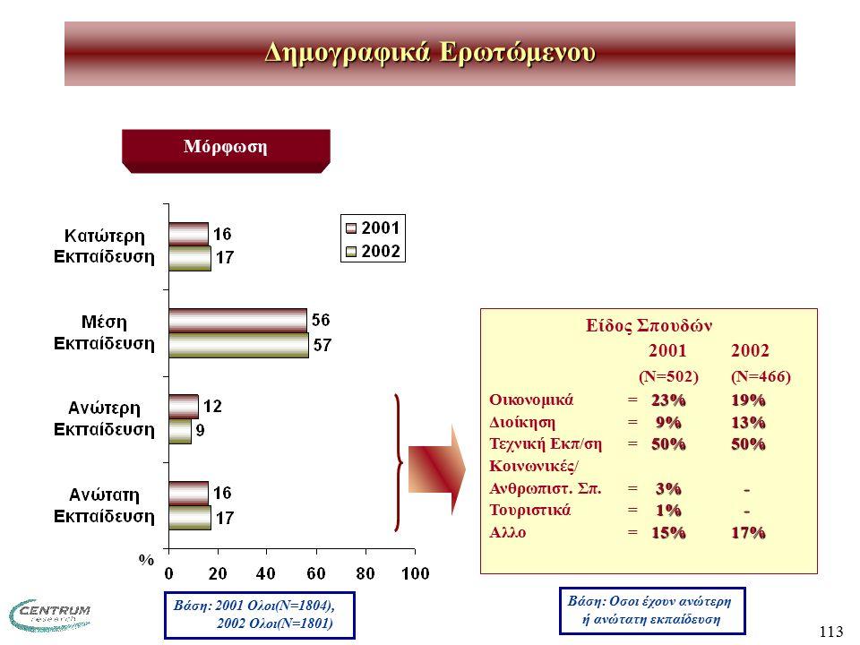 113 Δημογραφικά Ερωτώμενου Μόρφωση Βάση: Οσοι έχουν ανώτερη ή ανώτατη εκπαίδευση Βάση: 2001 Ολοι(Ν=1804), 2002 Ολοι(Ν=1801) Είδος Σπουδών 20012002 (Ν=502)(Ν=466) 23%19% Οικονομικά=23%19% 9%13% Διοίκηση = 9%13% 50%50% Τεχνική Εκπ/ση = 50%50% Κοινωνικές/ 3% - Ανθρωπιστ.