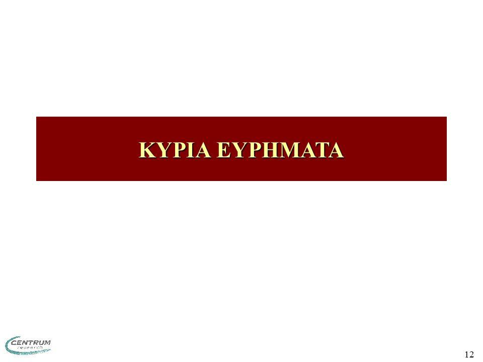 12 ΚΥΡΙΑ EYΡΗΜΑΤΑ