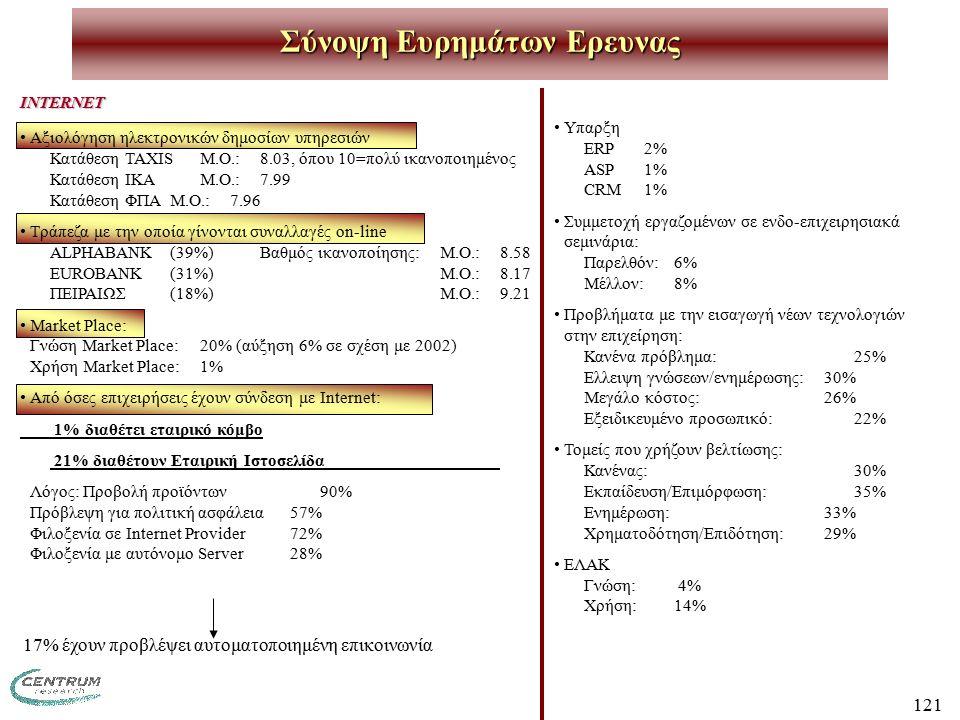121 Σύνοψη Ευρημάτων Ερευνας INTERNET Αξιολόγηση ηλεκτρονικών δημοσίων υπηρεσιών Κατάθεση TAXISΜ.Ο.:8.03, όπου 10=πολύ ικανοποιημένος Κατάθεση IKAΜ.Ο.:7.99 Κατάθεση ΦΠΑΜ.Ο.:7.96 Τράπεζα με την οποία γίνονται συναλλαγές on-line ALPHABANK(39%)Βαθμός ικανοποίησης:Μ.Ο.:8.58 EUROBANK (31%) Μ.Ο.:8.17 ΠΕΙΡΑΙΩΣ(18%)Μ.Ο.:9.21 Market Place: Γνώση Market Place: 20% (αύξηση 6% σε σχέση με 2002) Χρήση Market Place:1% Από όσες επιχειρήσεις έχουν σύνδεση με Internet: 1% διαθέτει εταιρικό κόμβο 21% διαθέτουν Εταιρική Ιστοσελίδα Λόγος: Προβολή προϊόντων 90% Πρόβλεψη για πολιτική ασφάλεια 57% Φιλοξενία σε Internet Provider 72% Φιλοξενία με αυτόνομο Server28% 17% έχουν προβλέψει αυτοματοποιημένη επικοινωνία Υπαρξη ERP2% ASP1% CRM1% Συμμετοχή εργαζομένων σε ενδο-επιχειρησιακά σεμινάρια: Παρελθόν:6% Μέλλον:8% Προβλήματα με την εισαγωγή νέων τεχνολογιών στην επιχείρηση: Κανένα πρόβλημα:25% Ελλειψη γνώσεων/ενημέρωσης:30% Μεγάλο κόστος:26% Εξειδικευμένο προσωπικό:22% Τομείς που χρήζουν βελτίωσης: Κανένας:30% Εκπαίδευση/Επιμόρφωση:35% Ενημέρωση:33% Χρηματοδότηση/Επιδότηση:29% ΕΛΑΚ Γνώση: 4% Χρήση:14%