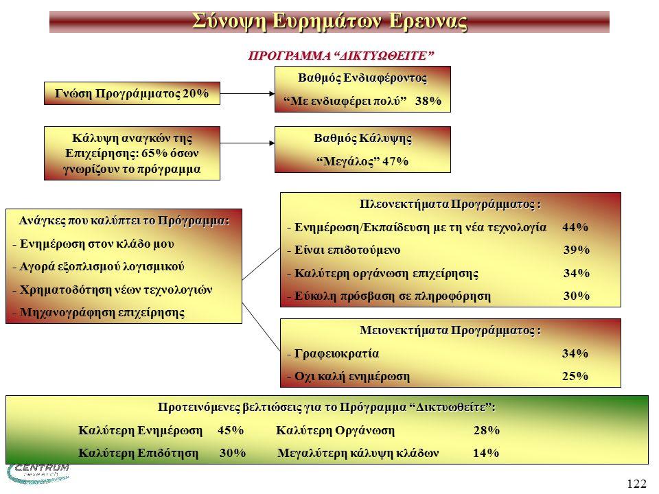 122 Σύνοψη Ευρημάτων Ερευνας ΠΡΟΓΡΑΜΜΑ ΔΙΚΤΥΩΘΕΙΤΕ Γνώση Προγράμματος 20% Βαθμός Ενδιαφέροντος Με ενδιαφέρει πολύ 38% Κάλυψη αναγκών της Επιχείρησης: 65% όσων γνωρίζουν το πρόγραμμα Βαθμός Κάλυψης Μεγάλος 47% Ανάγκες που καλύπτει το Πρόγραμμα: - Ενημέρωση στον κλάδο μου - Αγορά εξοπλισμού λογισμικού - Χρηματοδότηση νέων τεχνολογιών - Μηχανογράφηση επιχείρησης Πλεονεκτήματα Προγράμματος : - Ενημέρωση/Εκπαίδευση με τη νέα τεχνολογία44% - Είναι επιδοτούμενο 39% - Καλύτερη οργάνωση επιχείρησης 34% - Εύκολη πρόσβαση σε πληροφόρηση 30% Μειονεκτήματα Προγράμματος : - Γραφειοκρατία34% - Οχι καλή ενημέρωση25% Προτεινόμενες βελτιώσεις για το Πρόγραμμα Δικτυωθείτε : Καλύτερη Ενημέρωση 45%Καλύτερη Οργάνωση28% Καλύτερη Επιδότηση 30% Μεγαλύτερη κάλυψη κλάδων 14%