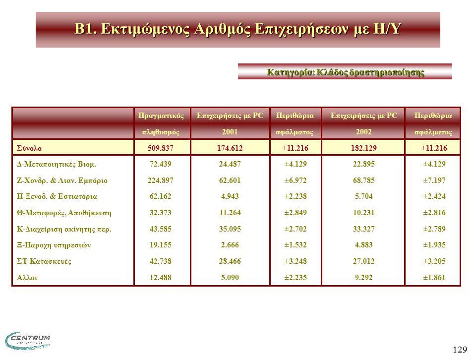 129 ΠραγματικόςΕπιχειρήσεις με PCΠεριθώριαΕπιχειρήσεις με PCΠεριθώρια πληθυσμός2001σφάλματος2002σφάλματος Σύνολο509.837174.612 ±11.216182.129 ±11.216 Δ-Μεταποιητικές Βιομ.72.43924.487 ±4.12922.895 ±4.129 Ζ-Χονδρ.