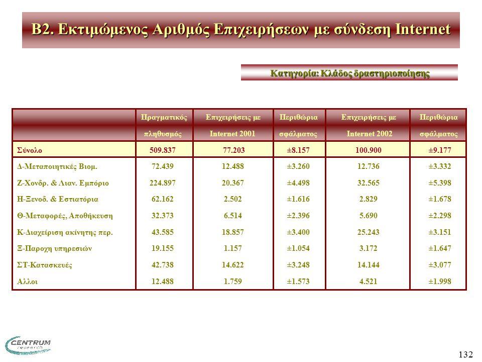 132 ΠραγματικόςΕπιχειρήσεις με ΠεριθώριαΕπιχειρήσεις με Περιθώρια πληθυσμόςInternet 2001σφάλματος Internet 2002 σφάλματος Σύνολο509.837 77.203±8.157100.900 ±9.177 Δ-Μεταποιητικές Βιομ.72.43912.488±3.26012.736 ±3.332 Ζ-Χονδρ.