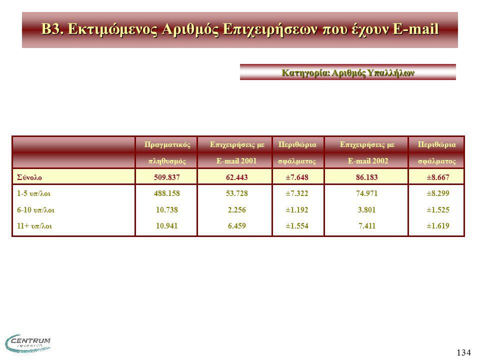 134 B3. Εκτιμώμενος Αριθμός Επιχειρήσεων που έχουν E-mail ΠραγματικόςΕπιχειρήσεις με ΠεριθώριαΕπιχειρήσεις με Περιθώρια πληθυσμόςE-mail 2001σφάλματος
