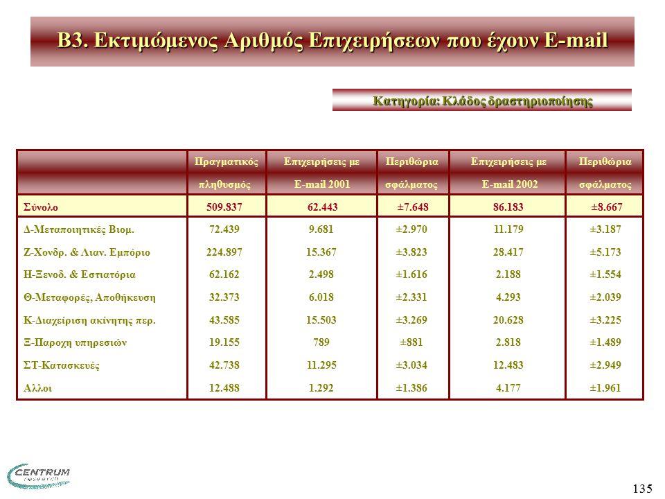 135 ΠραγματικόςΕπιχειρήσεις με ΠεριθώριαΕπιχειρήσεις με Περιθώρια πληθυσμός E-mail 2001σφάλματος E-mail 2002 σφάλματος Σύνολο509.837 62.443 ±7.64886.183 ±8.667 Δ-Μεταποιητικές Βιομ.72.4399.681±2.97011.179±3.187 Ζ-Χονδρ.