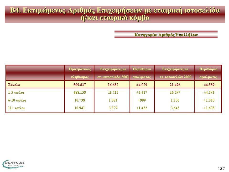 137 B4. Εκτιμώμενος Αριθμός Επιχειρήσεων με εταιρική ιστοσελίδα ή/και εταιρικό κόμβο ΠραγματικόςΕπιχειρήσεις με ΠεριθώριαΕπιχειρήσεις με Περιθώρια πλη