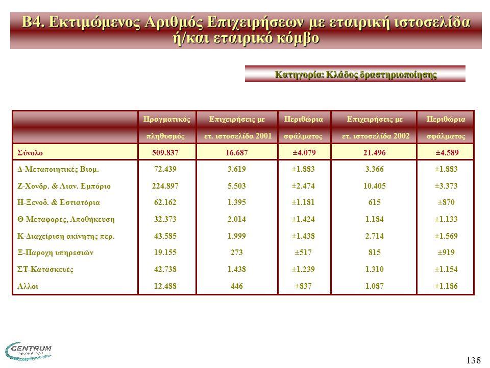 138 ΠραγματικόςΕπιχειρήσεις με ΠεριθώριαΕπιχειρήσεις με Περιθώρια πληθυσμός ετ. ιστοσελίδα 2001σφάλματος ετ. ιστοσελίδα 2002 σφάλματος Σύνολο509.83716