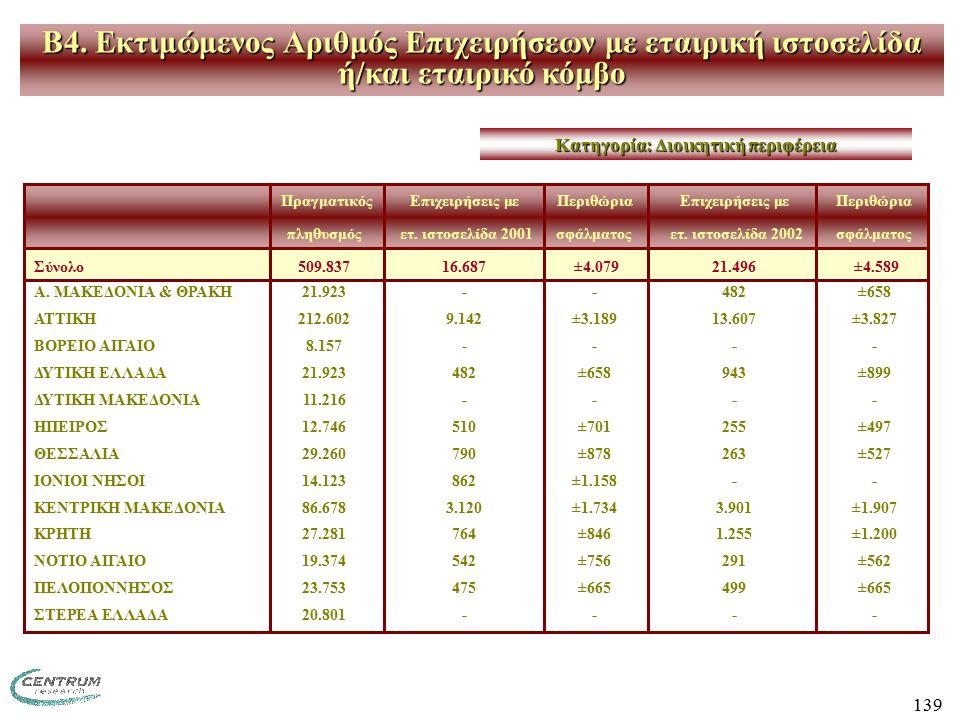 139 ΠραγματικόςΕπιχειρήσεις με ΠεριθώριαΕπιχειρήσεις με Περιθώρια πληθυσμός ετ. ιστοσελίδα 2001σφάλματος ετ. ιστοσελίδα 2002 σφάλματος Σύνολο509.83716