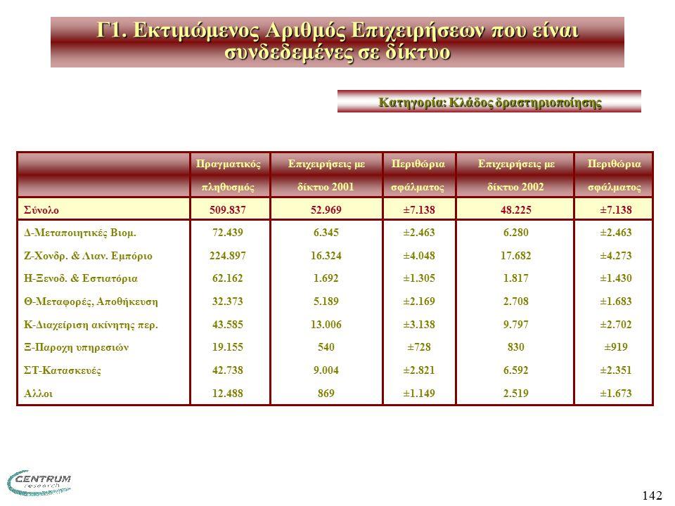 142 ΠραγματικόςΕπιχειρήσεις μεΠεριθώριαΕπιχειρήσεις μεΠεριθώρια πληθυσμόςδίκτυο 2001σφάλματοςδίκτυο 2002σφάλματος Σύνολο509.83752.969 ±7.13848.225 ±7.138 Δ-Μεταποιητικές Βιομ.72.4396.345 ±2.4636.280 ±2.463 Ζ-Χονδρ.