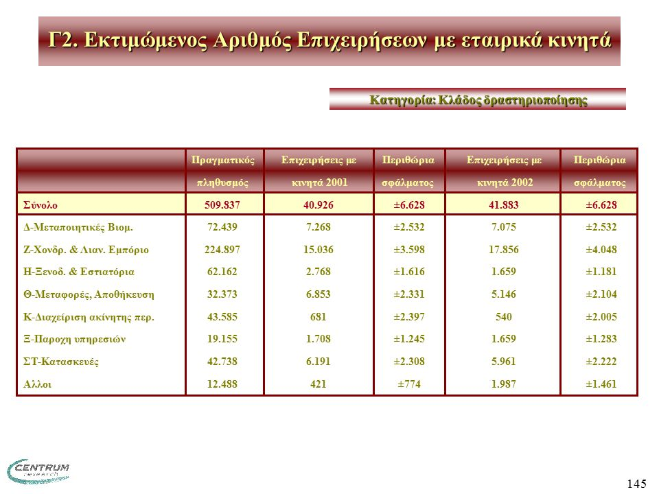 145 ΠραγματικόςΕπιχειρήσεις μεΠεριθώριαΕπιχειρήσεις μεΠεριθώρια πληθυσμός κινητά 2001σφάλματος κινητά 2002σφάλματος Σύνολο509.83740.926 ±6.62841.883 ±6.628 Δ-Μεταποιητικές Βιομ.72.4397.268 ±2.5327.075 ±2.532 Ζ-Χονδρ.