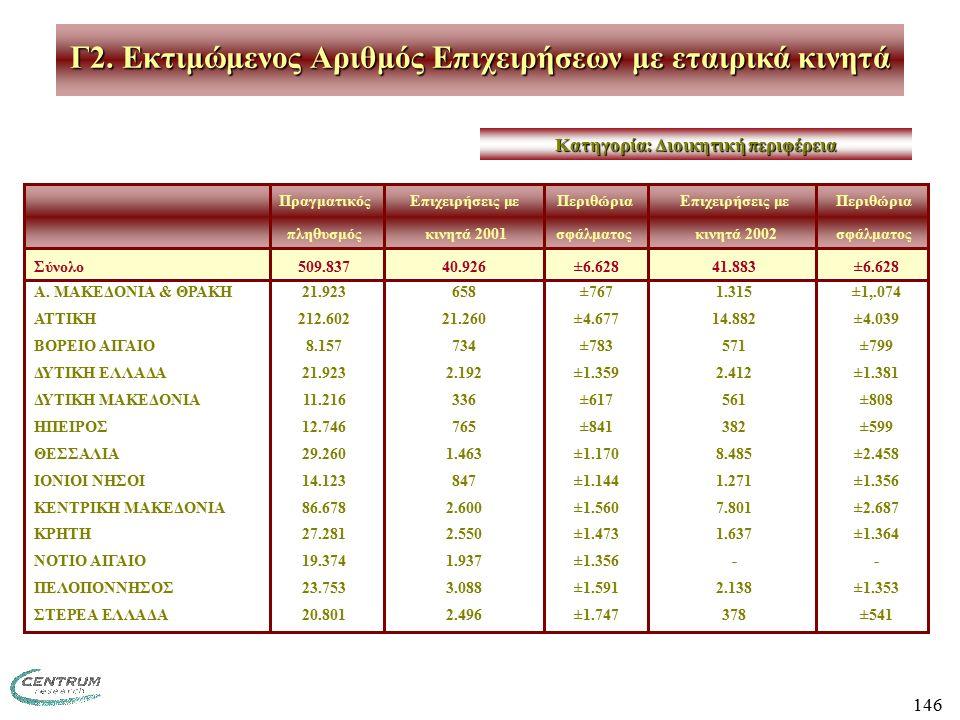 146 ΠραγματικόςΕπιχειρήσεις με ΠεριθώριαΕπιχειρήσεις μεΠεριθώρια πληθυσμός κινητά 2001σφάλματος κινητά 2002σφάλματος Σύνολο509.83740.926 ±6.62841.883