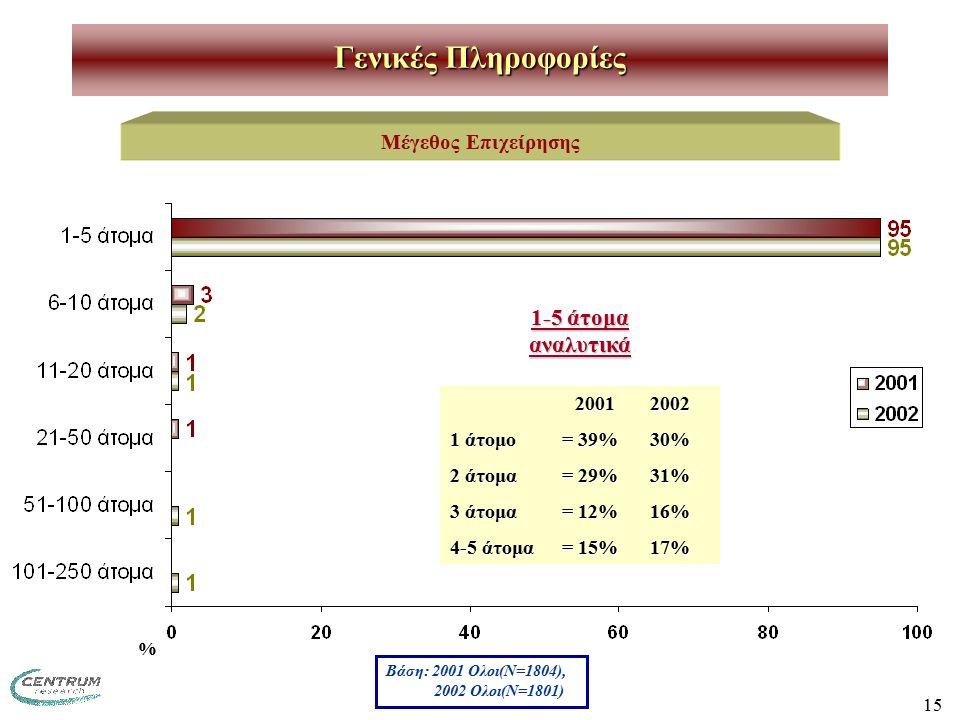 15 Γενικές Πληροφορίες Μέγεθος Επιχείρησης 1-5 άτομα αναλυτικά 20012002 20012002 1 άτομο= 39% 30% 2 άτομα= 29%31% 3 άτομα= 12%16% 4-5 άτομα= 15%17% Βάση: 2001 Ολοι(Ν=1804), 2002 Ολοι(Ν=1801) %