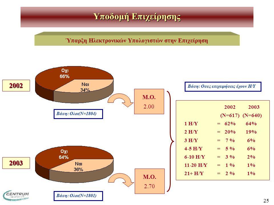25 2002 2003 (Ν=617) (Ν=640) 1 Η/Υ=62% 64% 2 Η/Υ=20% 19% 3 Η/Υ=7 % 6% 4-5 Η/Υ=5 % 6% 6-10 Η/Υ=3 % 2% 11-20 Η/Υ=1 % 1% 21+ Η/Υ=2 % 1% Μ.Ο.