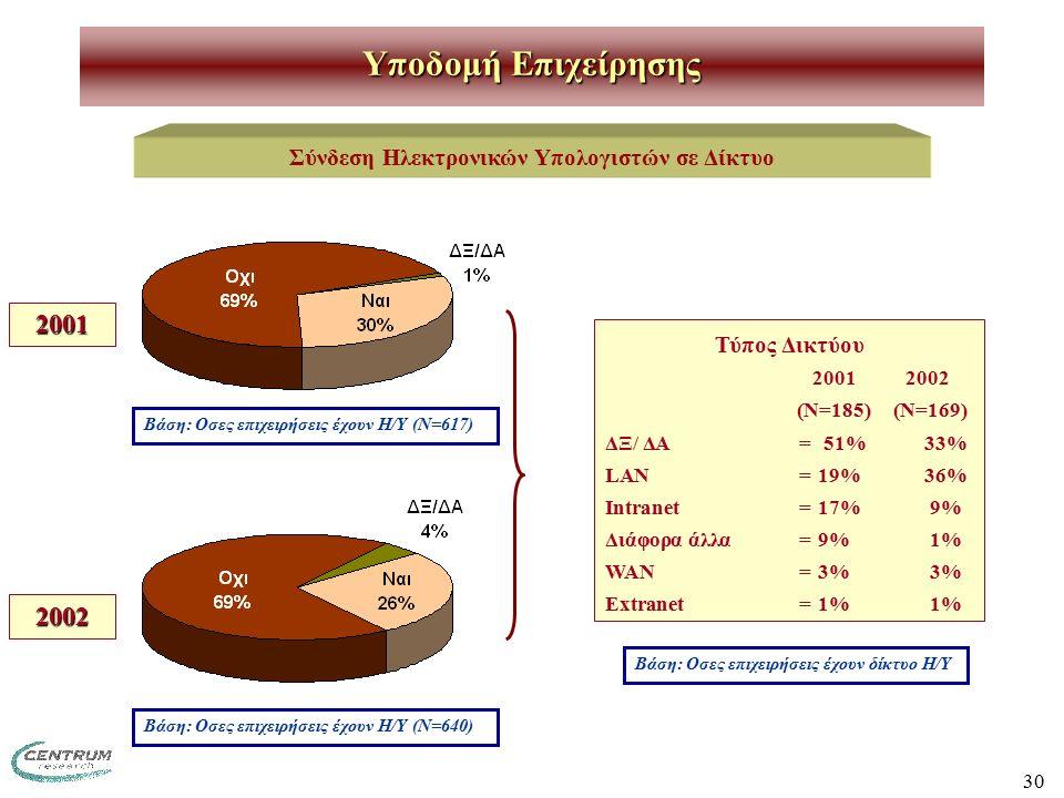 30 Σύνδεση Ηλεκτρονικών Υπολογιστών σε Δίκτυο Βάση: Οσες επιχειρήσεις έχουν Η/Υ (Ν=617) Υποδομή Επιχείρησης Τύπος Δικτύου 2001 2002 (Ν=185) (Ν=169) ΔΞ/ ΔΑ= 51%33% LAN=19%36% Intranet=17% 9% Διάφορα άλλα=9% 1% WAN=3% 3% Extranet=1% 1% Βάση: Οσες επιχειρήσεις έχουν Η/Υ (Ν=640) 2001 2002 Βάση: Οσες επιχειρήσεις έχουν δίκτυο Η/Υ