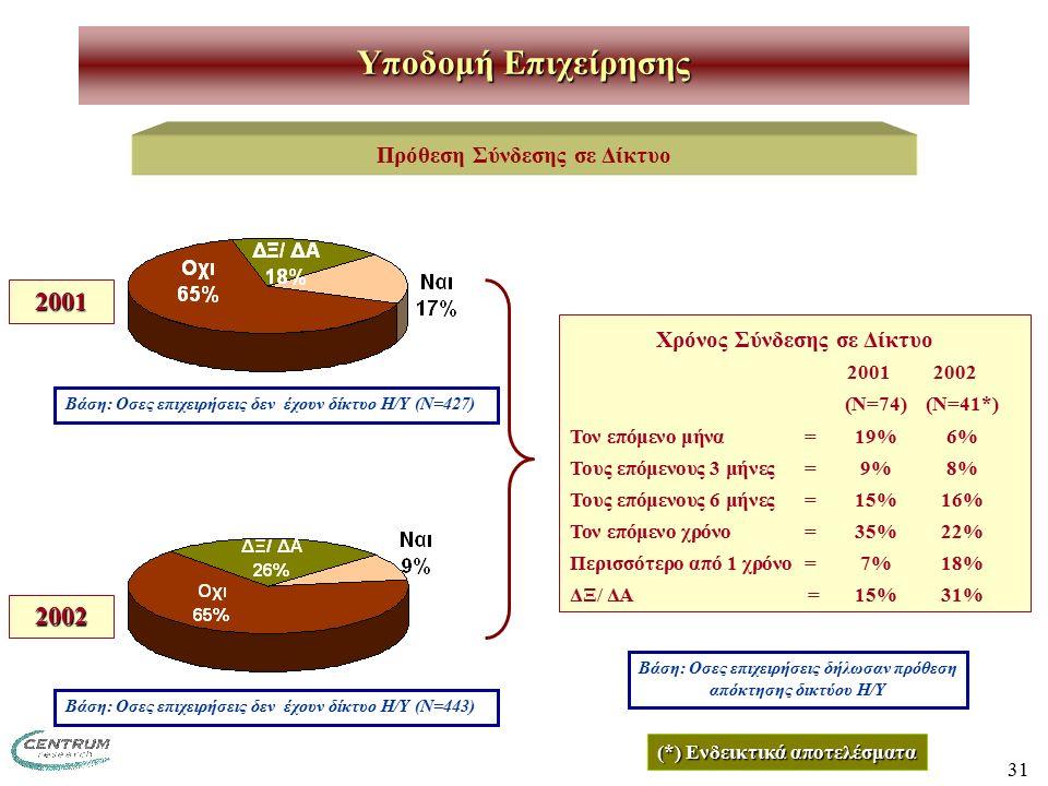 31 Πρόθεση Σύνδεσης σε Δίκτυο Υποδομή Επιχείρησης Χρόνος Σύνδεσης σε Δίκτυο 2001 2002 (Ν=74) (Ν=41*) Τον επόμενο μήνα=19% 6% Τους επόμενους 3 μήνες=9% 8% Τους επόμενους 6 μήνες=15%16% Τον επόμενο χρόνο=35%22% Περισσότερο από 1 χρόνο=7%18% ΔΞ/ ΔΑ =15%31% Βάση: Οσες επιχειρήσεις δεν έχουν δίκτυο Η/Υ (Ν=427) Βάση: Οσες επιχειρήσεις δήλωσαν πρόθεση απόκτησης δικτύου Η/Υ Βάση: Οσες επιχειρήσεις δεν έχουν δίκτυο Η/Υ (Ν=443) 2001 2002 (*) Ενδεικτικά αποτελέσματα