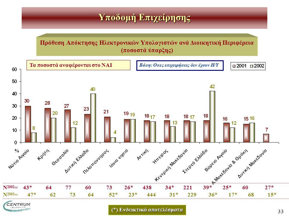 33 Πρόθεση Απόκτησης Ηλεκτρονικών Υπολογιστών ανά Διοικητική Περιφέρεια (ποσοστά ύπαρξης) Υποδομή Επιχείρησης Ν 2002 = 43* 64 77 60 73 26* 438 34* 221 39* 25* 60 27* Βάση: Οσες επιχειρήσεις δεν έχουν Η/Υ (*) Ενδεικτικά αποτελέσματα Τα ποσοστά αναφέρονται στο ΝΑΙ % Ν 2003 = 47* 62 73 64 52* 23* 444 31* 229 36* 17* 68 15*