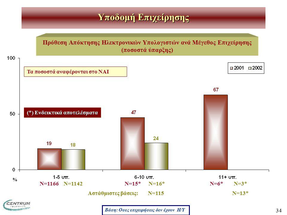 34 Πρόθεση Απόκτησης Ηλεκτρονικών Υπολογιστών ανά Μέγεθος Επιχείρησης (ποσοστά ύπαρξης) Υποδομή Επιχείρησης Ν=6* Ν=15* Ν=1166 Βάση: Οσες επιχειρήσεις δεν έχουν Η/Υ (*) Ενδεικτικά αποτελέσματα Τα ποσοστά αναφέρονται στο ΝΑΙ Ν=3* Ν=16* Ν=1142 % Αστάθμιστες βάσεις: Ν=115 Ν=13*