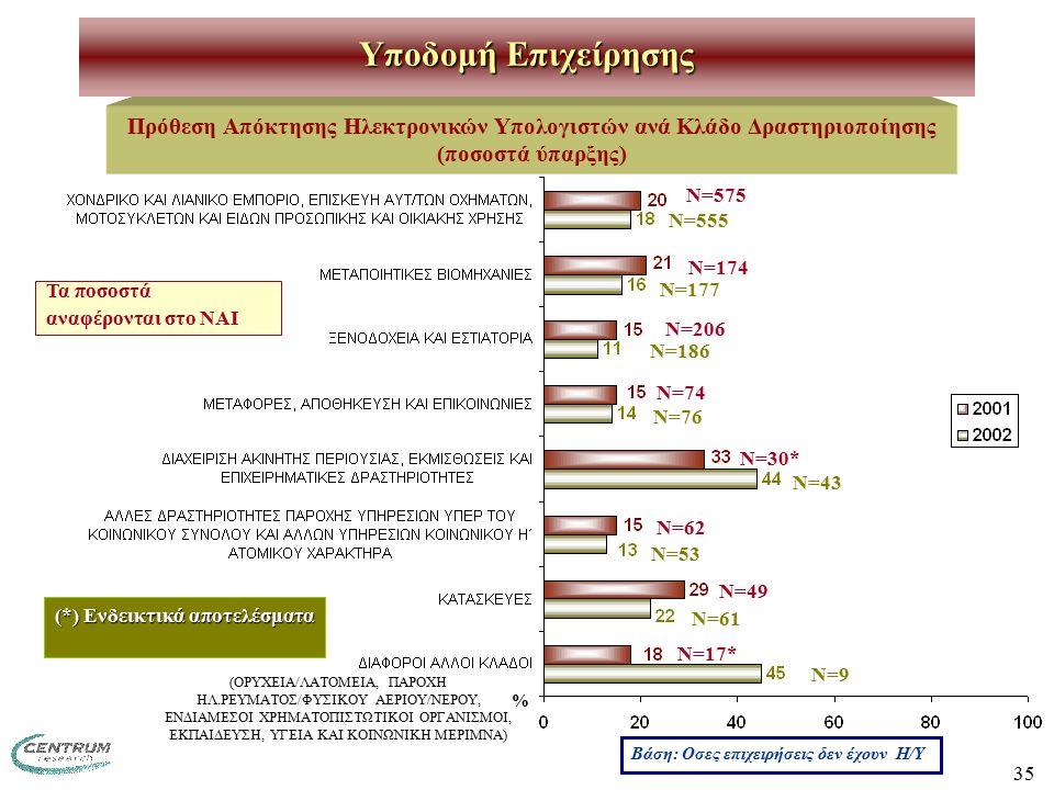 35 Πρόθεση Απόκτησης Ηλεκτρονικών Υπολογιστών ανά Κλάδο Δραστηριοποίησης (ποσοστά ύπαρξης) Υποδομή Επιχείρησης Ν=575 Ν=174 Ν=206 Ν=74 Ν=30* Ν=62 Ν=49 Ν=17* Βάση: Οσες επιχειρήσεις δεν έχουν Η/Υ (*) Ενδεικτικά αποτελέσματα (ΟΡΥΧΕΙΑ/ΛΑΤΟΜΕΙΑ, ΠΑΡΟΧΗ ΗΛ.ΡΕΥΜΑΤΟΣ/ΦΥΣΙΚΟΥ ΑΕΡΙΟΥ/ΝΕΡΟΥ, ΕΝΔΙΑΜΕΣΟΙ ΧΡΗΜΑΤΟΠΙΣΤΩΤΙΚΟΙ ΟΡΓΑΝΙΣΜΟΙ, ΕΚΠΑΙΔΕΥΣΗ, ΥΓΕΙΑ ΚΑΙ ΚΟΙΝΩΝΙΚΗ ΜΕΡΙΜΝΑ) % Τα ποσοστά αναφέρονται στο ΝΑΙ Ν=555 Ν=177 Ν=186 Ν=76 Ν=43 Ν=53 Ν=61 Ν=9