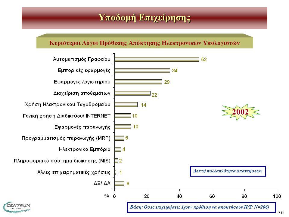 36 Υποδομή Επιχείρησης Κυριότεροι Λόγοι Πρόθεσης Απόκτησης Ηλεκτρονικών Υπολογιστών Βάση: Οσες επιχειρήσεις έχουν πρόθεση να αποκτήσουν Η/Υ: Ν=206) Δεκτή πολλαπλότητα απαντήσεων % 2002