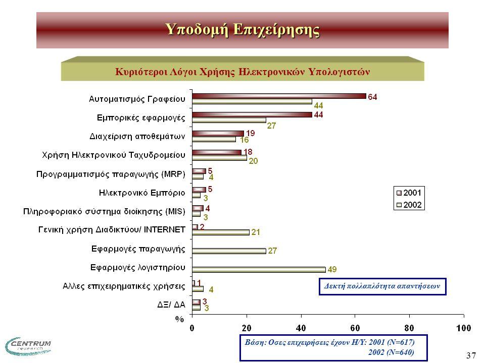 37 Υποδομή Επιχείρησης Κυριότεροι Λόγοι Χρήσης Ηλεκτρονικών Υπολογιστών Βάση: Οσες επιχειρήσεις έχουν Η/Υ: 2001 (Ν=617) 2002 (Ν=640) Δεκτή πολλαπλότητα απαντήσεων %