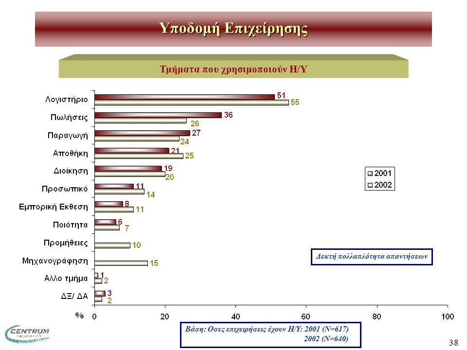 38 Υποδομή Επιχείρησης Τμήματα που χρησιμοποιούν Η/Υ Δεκτή πολλαπλότητα απαντήσεων Βάση: Οσες επιχειρήσεις έχουν Η/Υ: 2001 (Ν=617) 2002 (Ν=640) %