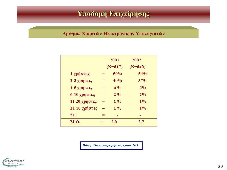 39 Υποδομή Επιχείρησης Αριθμός Χρηστών Ηλεκτρονικών Υπολογιστών 2001 2002 (Ν=617) (Ν=640) 1 χρήστης=50%54% 2-3 χρήστες=40%37% 4-5 χρήστες=6 % 6% 6-10 χρήστες=2 % 2% 11-20 χρήστες=1 % 1% 21-50 χρήστες=1 % 1% 51+=- - Μ.Ο.