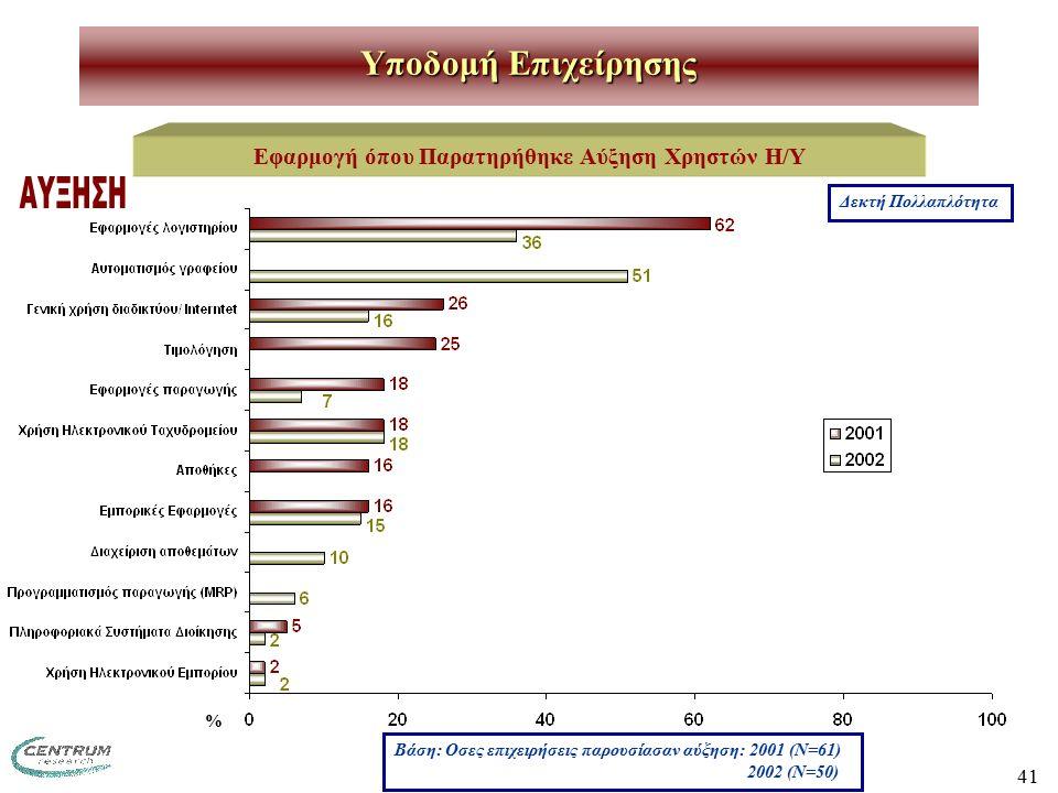 41 Υποδομή Επιχείρησης Εφαρμογή όπου Παρατηρήθηκε Αύξηση Χρηστών Η/Υ Βάση: Οσες επιχειρήσεις παρουσίασαν αύξηση: 2001 (Ν=61) 2002 (Ν=50) Δεκτή Πολλαπλ