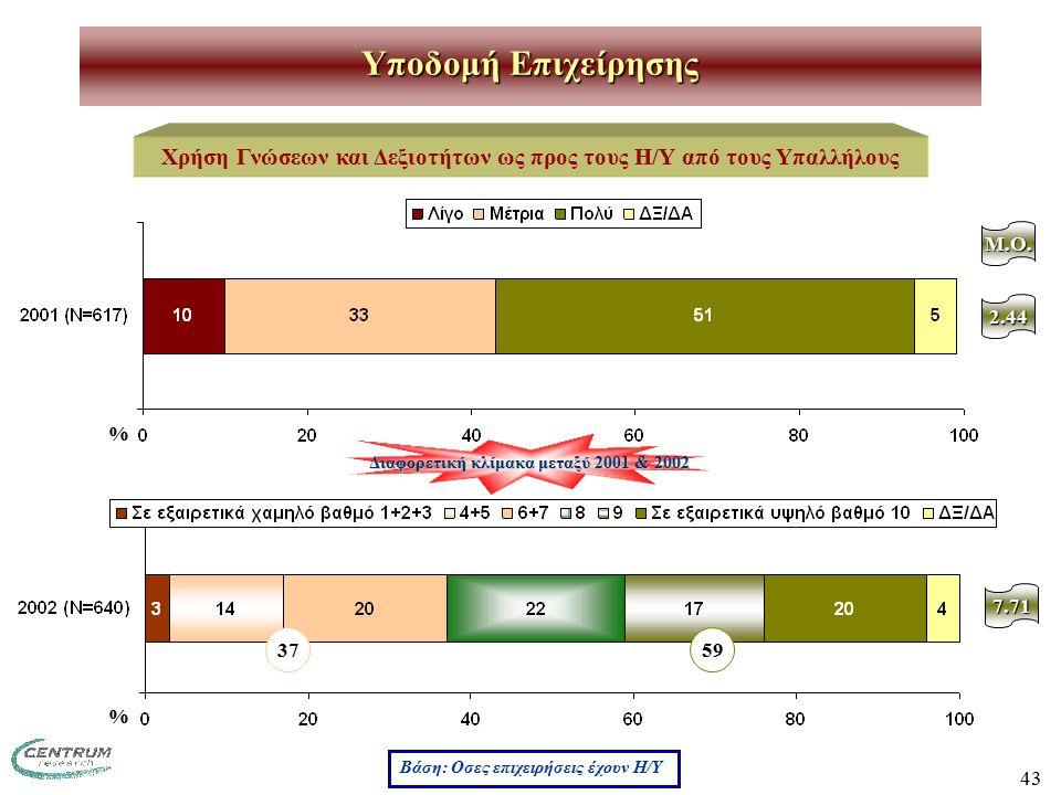 43 Υποδομή Επιχείρησης Χρήση Γνώσεων και Δεξιοτήτων ως προς τους Η/Υ από τους Υπαλλήλους Βάση: Οσες επιχειρήσεις έχουν Η/Υ % % 3759 M.O. 2.44 7.71 Δια