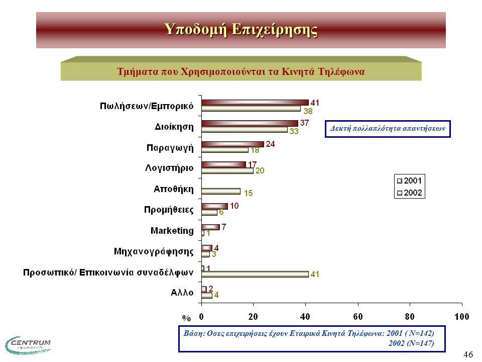 46 Υποδομή Επιχείρησης Τμήματα που Χρησιμοποιούνται τα Κινητά Τηλέφωνα Βάση: Οσες επιχειρήσεις έχουν Εταιρικά Κινητά Τηλέφωνα: 2001 ( Ν=142) 2002 (Ν=147) Δεκτή πολλαπλότητα απαντήσεων %