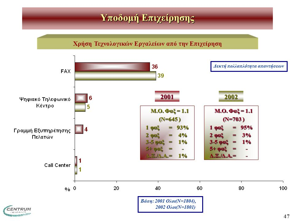 47 Υποδομή Επιχείρησης Χρήση Τεχνολογικών Εργαλείων από την Επιχείρηση Μ.Ο. Φαξ = 1.1 (Ν=645 ) 1 φαξ=93% 2 φαξ=4% 3-5 φαξ=1% 5+ φαξ=- Δ.Ξ./Δ.Α.=1% Δεκ