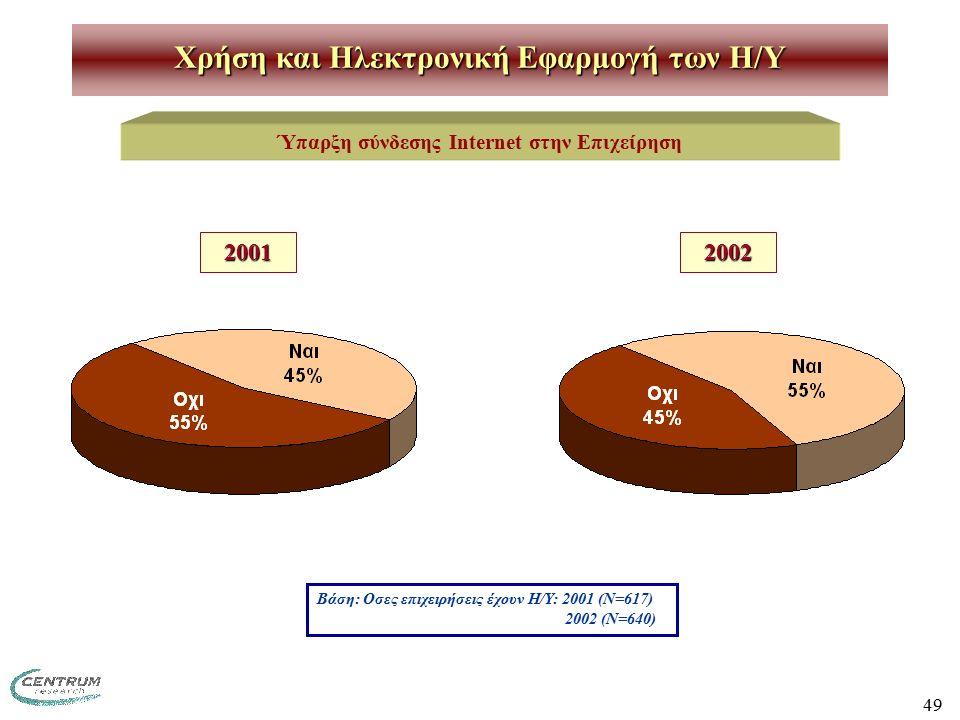 49 Χρήση και Ηλεκτρονική Εφαρμογή των H/Y Ύπαρξη σύνδεσης Internet στην Επιχείρηση Βάση: Οσες επιχειρήσεις έχουν Η/Υ: 2001 (Ν=617) 2002 (Ν=640) 200120
