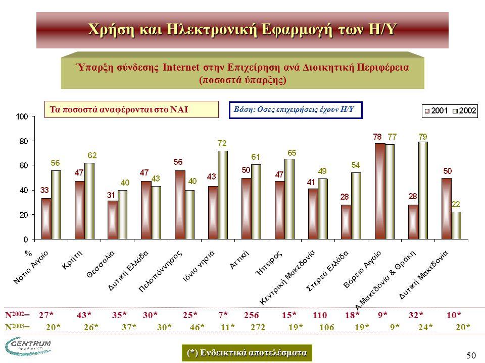 50 Χρήση και Ηλεκτρονική Εφαρμογή των H/Y Ύπαρξη σύνδεσης Internet στην Επιχείρηση ανά Διοικητική Περιφέρεια (ποσοστά ύπαρξης) Ν 2002 = 27* 43* 35* 30* 25* 7* 256 15* 110 18* 9* 32* 10* Βάση: Οσες επιχειρήσεις έχουν Η/Υ (*) Ενδεικτικά αποτελέσματα Τα ποσοστά αναφέρονται στο ΝΑΙ % Ν 2003 = 20* 26* 37* 30* 46* 11* 272 19* 106 19* 9* 24* 20*