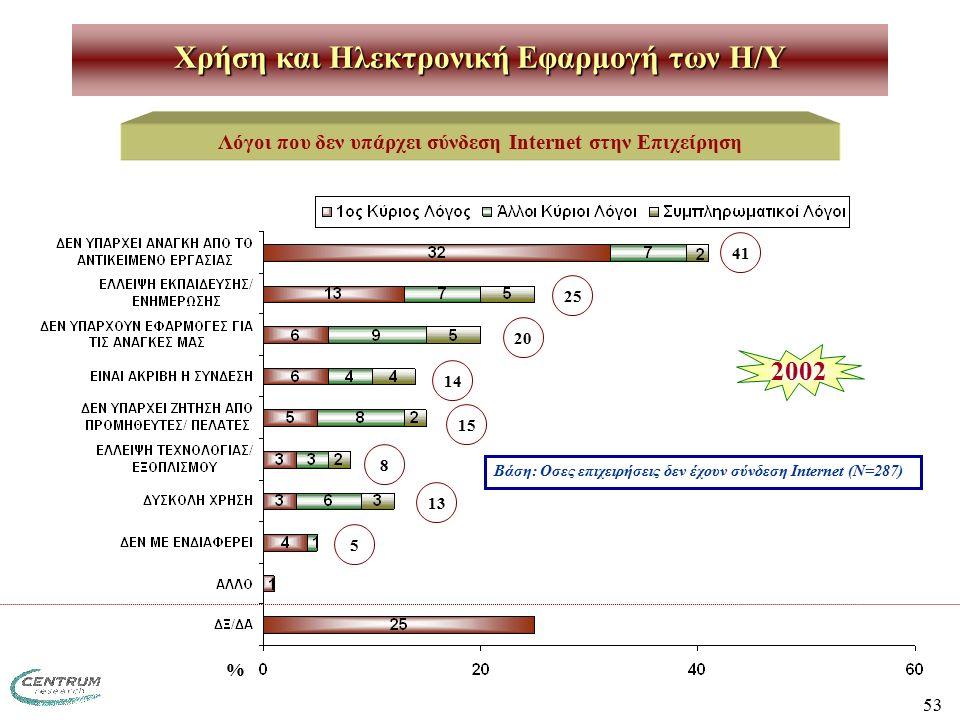 53 Λόγοι που δεν υπάρχει σύνδεση Internet στην Επιχείρηση % 2002 41 25 20 14 15 8 13 Βάση: Οσες επιχειρήσεις δεν έχουν σύνδεση Internet (Ν=287) 5 Χρήση και Ηλεκτρονική Εφαρμογή των H/Y
