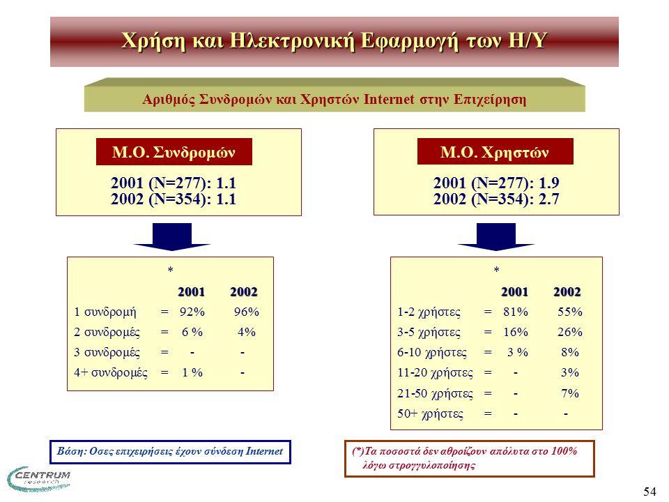 54 Χρήση και Ηλεκτρονική Εφαρμογή των H/Y Αριθμός Συνδρομών και Χρηστών Internet στην Επιχείρηση Βάση: Οσες επιχειρήσεις έχουν σύνδεση Internet 2001 (Ν=277): 1.1 2002 (Ν=354): 1.1 Μ.Ο.